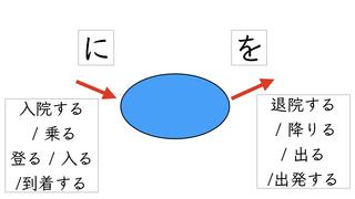 「を」「に」の教え方 区別の仕方.002.jpeg